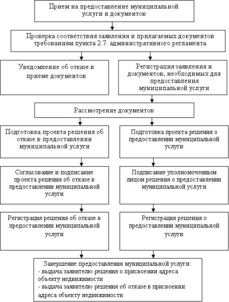 Схема размещения нестационарных торговых объектов екатеринбург 2017-2018